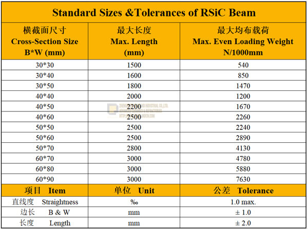 rsic beams sizes